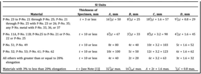 Penentuan diameter mandril - penekan berdasarkan ASME sec. IX