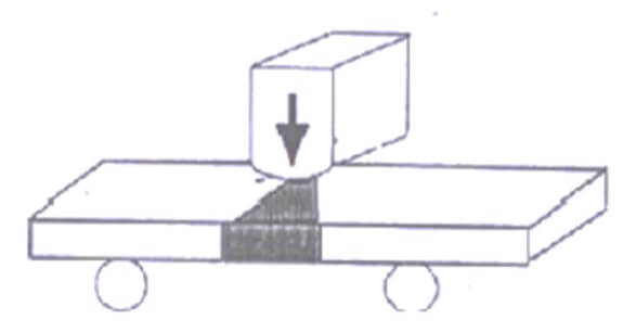 Skema Pengujian Tekuk Side Bend pada Transversal Bending